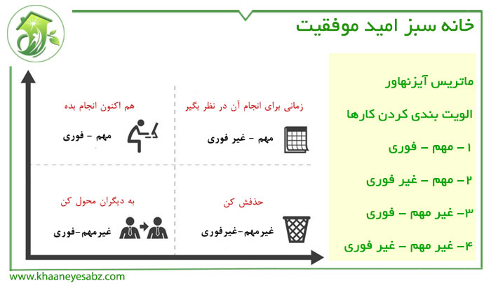 الویت بندی کردن کارها; افزایش نظم فکری | خانه سبز امید موفقیت